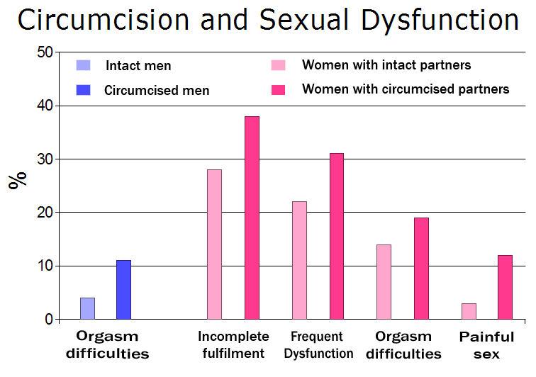 Graph from Danish circumcision study