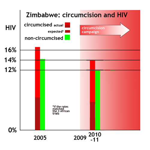 Zimbabwe—more circumcised men had HIV in 2005 and still do